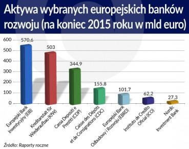 banki rozwoju