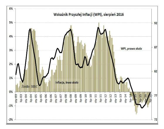 Deflacja coraz bardziej słabnie