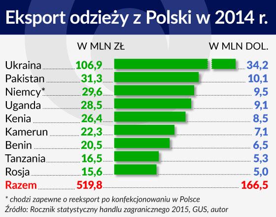 Inne rodzaje Używane ciuchy zalewają świat; Polska dużym odbiorcą   Obserwator VD51