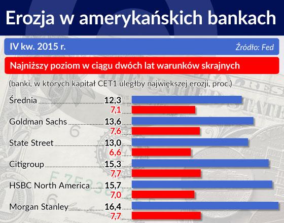 Nowe kłopoty bankowych olbrzymów w USA