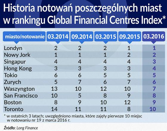 Świat szuka nowego centrum finansowego
