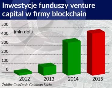 Inwestycje funduszy VC w firmy Blockchain