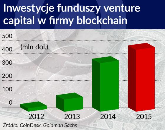 Blockchain jest nadzieją, a może być pogromcą sektora finansowego