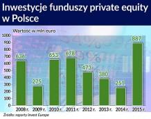 Prywatne fundusze też wybierają start-upy