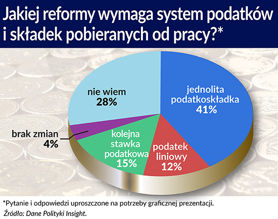 Jakiej Polski chcą Polacy