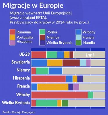 Oko na gospodarkę: Migracje psują gospodarki opuszczanych krajów
