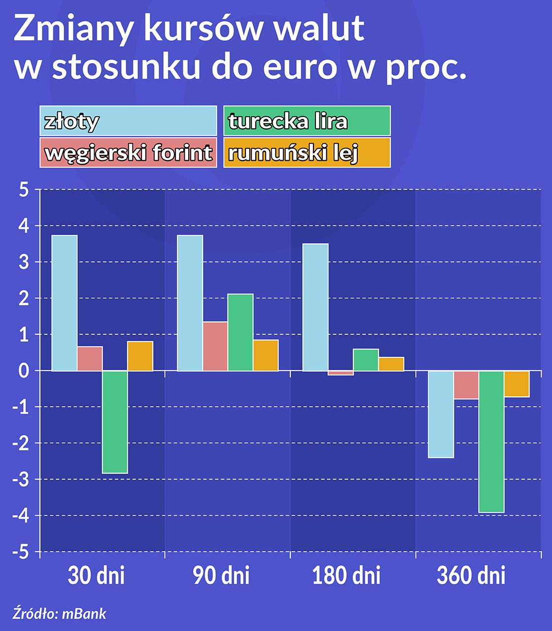 Oko na gospodarkę: Na rynki wschodzące wraca kapitał portfelowy