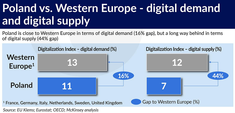 Poland vs. Western Europe – digital demand and digital supply 15