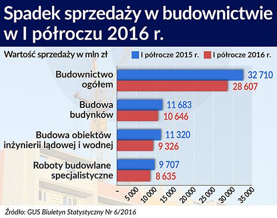 W Polsce budownictwo znów zwalnia, w Unii ma się dobrze