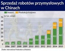 Chiny są największym odbiorcą robotów