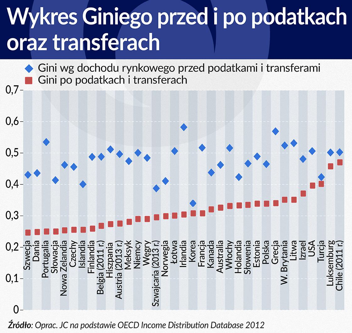 Wykres Giniego przed i po podatkach oraz transferach 1120 w2