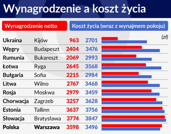Nie tylko polskich singli nie stać na samodzielne mieszkanie
