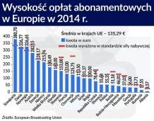 Niemcy na abonamencie rtv zarabiają więcej niż potrzebują