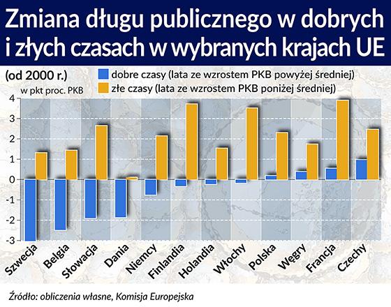 Polska cierpi na wrodzony optymizm budżetowy