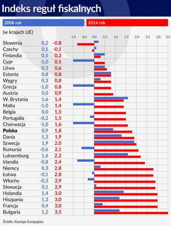 79 Indeks reguł fiskalnych 1120
