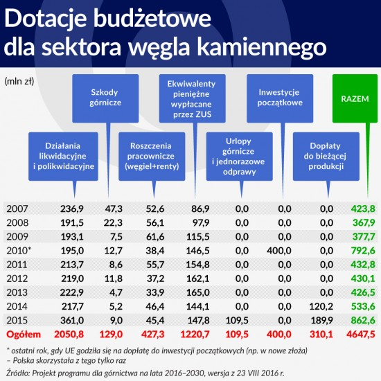 Dotacje budżetowe dla sektora węgla kamiennego 1120