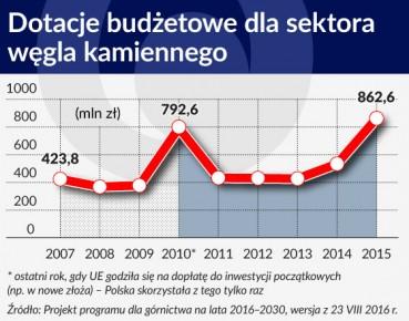 Dotacje budżetowe dla sektora węgla kamiennego