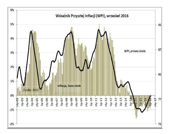 Deflacja słabnie, ale powoli