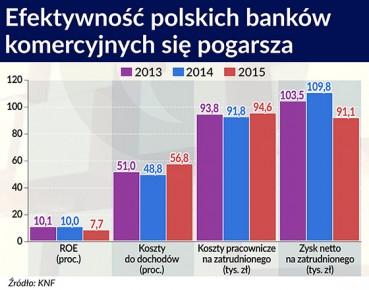 Banki przyspieszają restrukturyzację swoich sieci