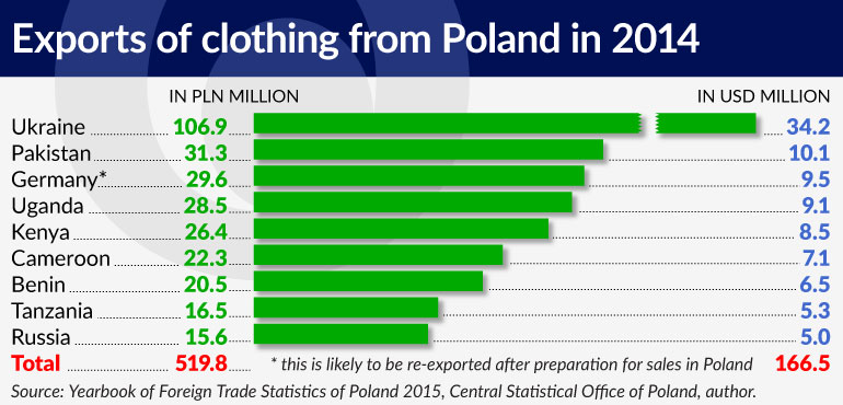 exports-of-clothing-from-poland-in-2014-770x