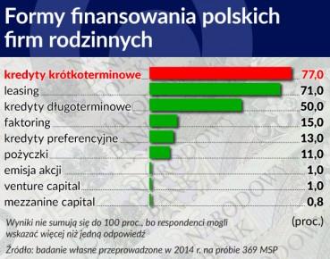 Formy finansowania polskich firm rodzinnych