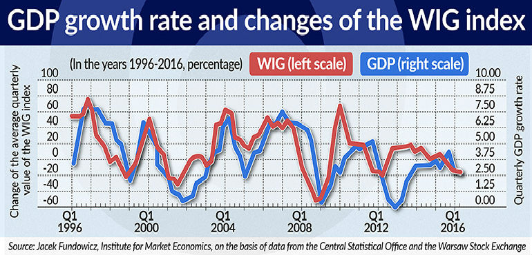 gdp-growth-rate-and-changes-of-the-wig-index