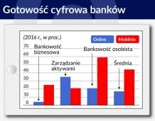 Banki cyfryzują się za wolno