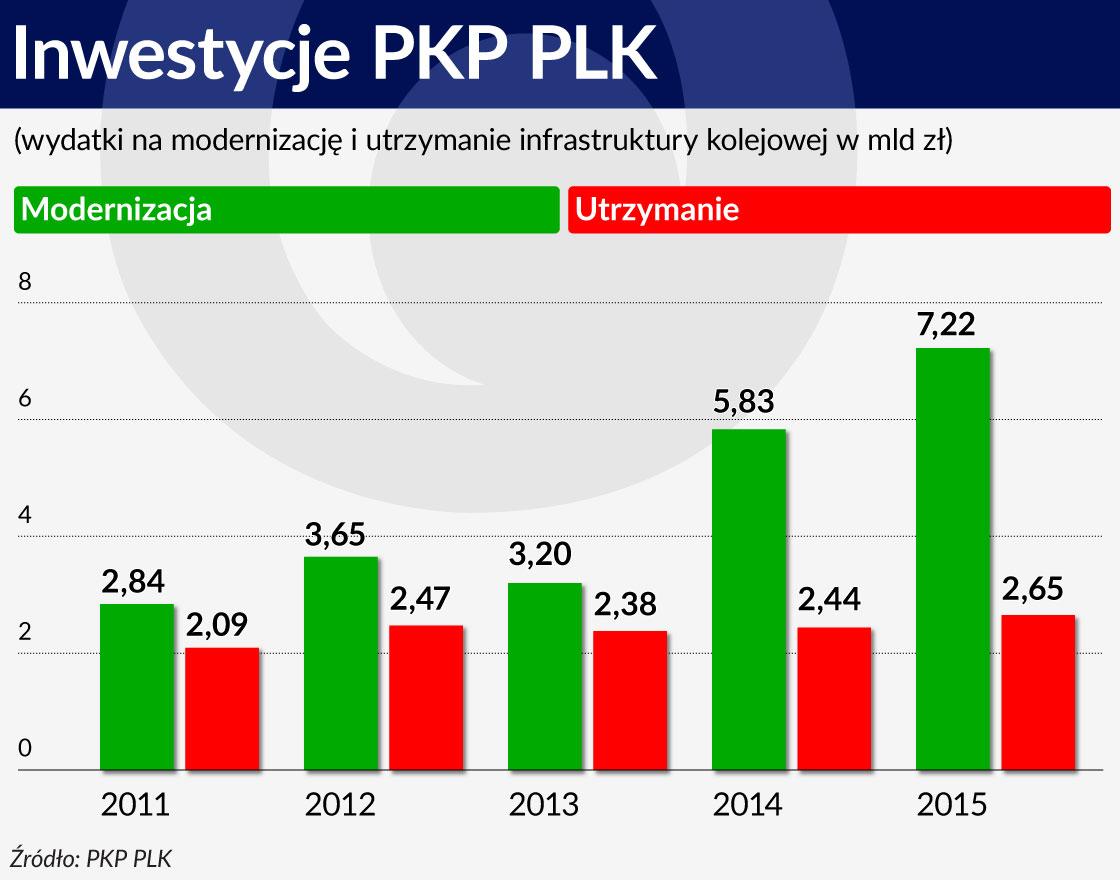 Inwestycje PKP PLK