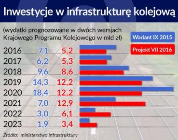 Inwestycje w infrastrukturę kolejową