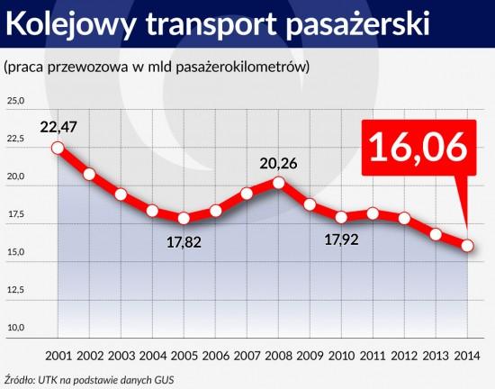 Kolejowy transport pasażerski