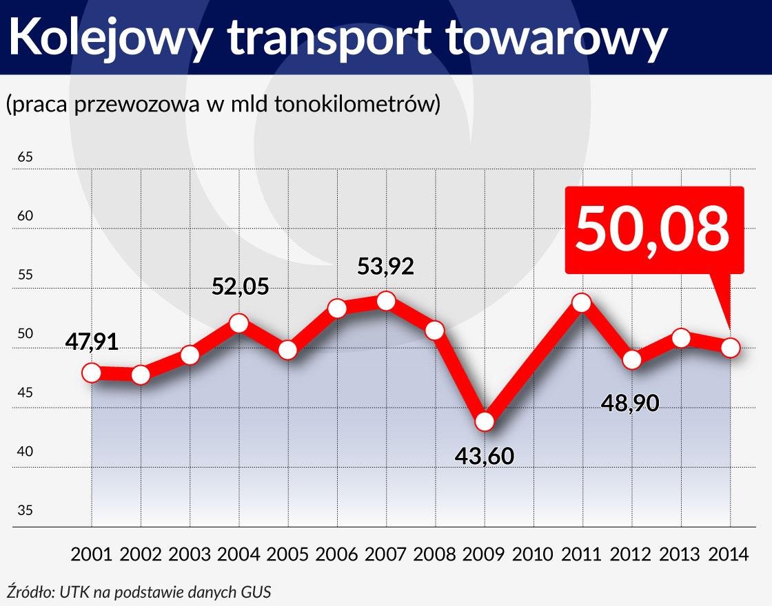 Kolejowy transport towarowy