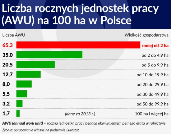 Liczba rocznych jednostek pracy (AWU) na 100 ha wPolsce