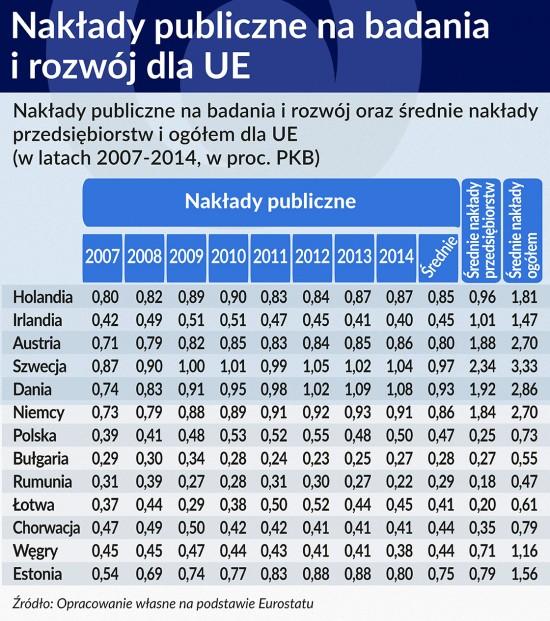 Nakłady publiczne na badania dla UE TABELA