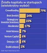 Oko na gospodarkę: polskie start-upy