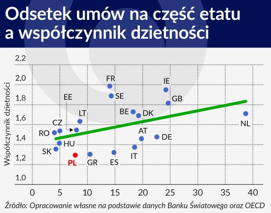 Nie tylko pieniądze, czyli problemy polskiej demografii