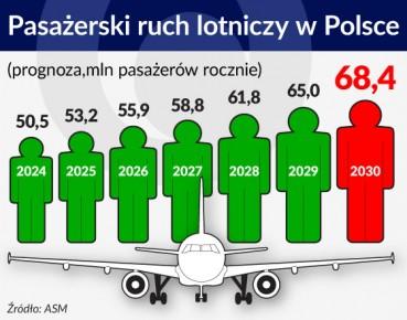 Pasażerski ruch lotniczy w Polsce