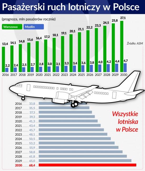 Pasażerski ruch lotniczy wPolsce - prognoza