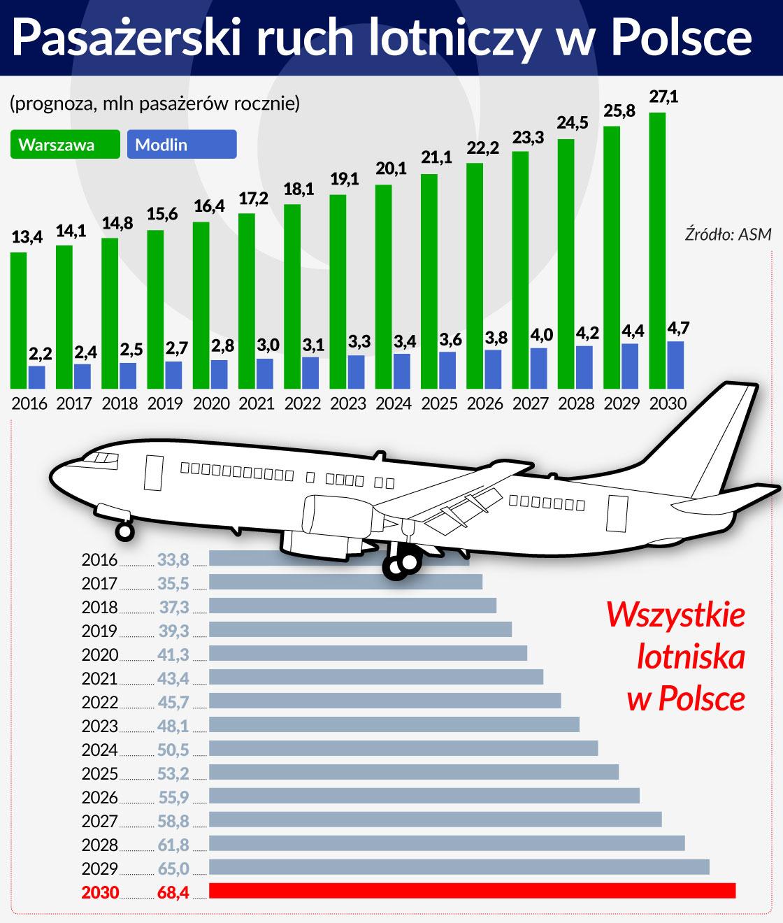 Pasażerski ruch lotniczy w Polsce - prognoza