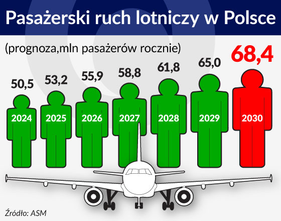 Ograniczenia warszawskiego lotniska wymuszają szybkie decyzje