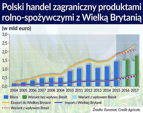 Brexit polskich eksporterów żywności nie zatrzyma