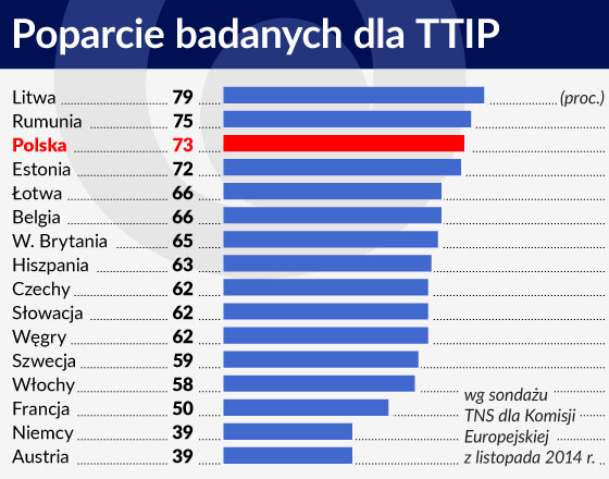 Odwrót od globalizacji nie będzie dla Polski korzystny