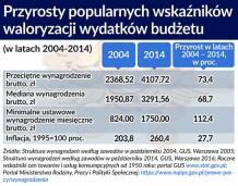 Reformy bez reform, czyli jak zmniejszyć wydatki budżetu