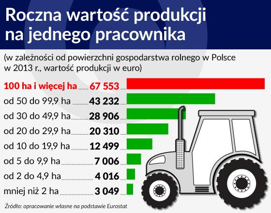 Uwolnić potencjał polskiej wsi