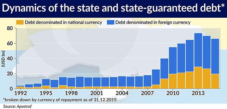 Dynamics of the state and state-guaranteed debt 770×370