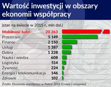 Wartosc inwestycji w obszary ekonomii wspolpracy