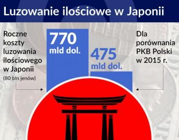 Wykres 1 OTWARCIE Luzowanie Ilościowe w Japoni 560
