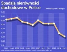 Oko na gospodarkę: Spadają nierówności dochodowe w Polsce