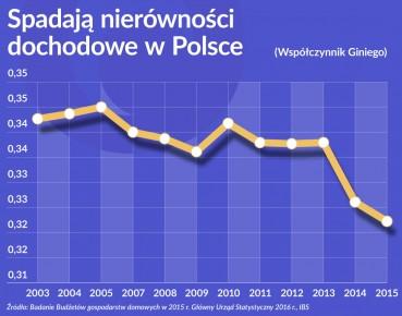 Wykres 1 Spadają nierówności dochodowe w Polsce 1120