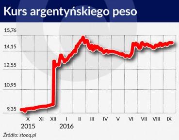 smyrgała Kurs argentynskiego peso 560