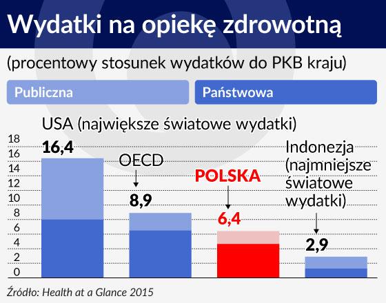 Jak naprawić polską opiekę zdrowotną
